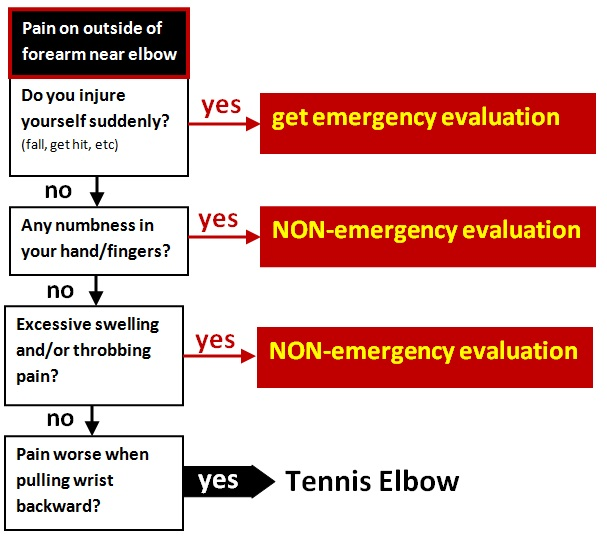 tennis elbow FLOW CHART